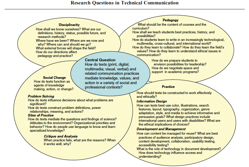 Research-questions-in-technical-communication